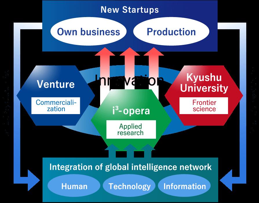 イノベーション・エコシステムの形成